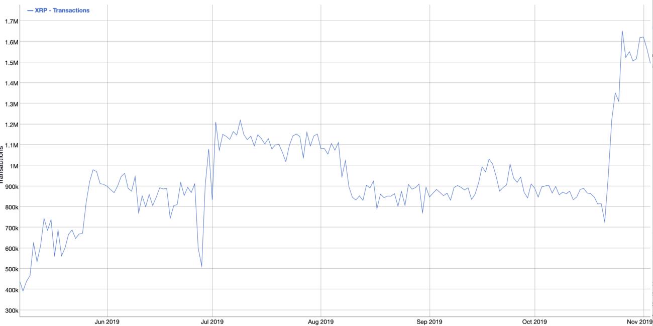 transacties xrp ripple
