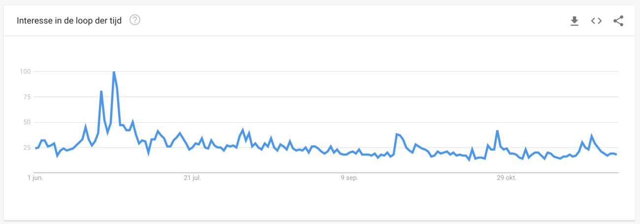 google trend bitcoin