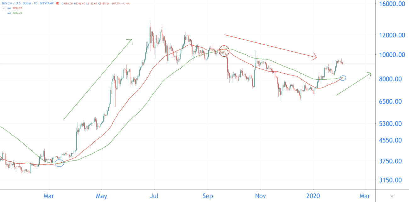 bitcoin koers 2020 golden cross