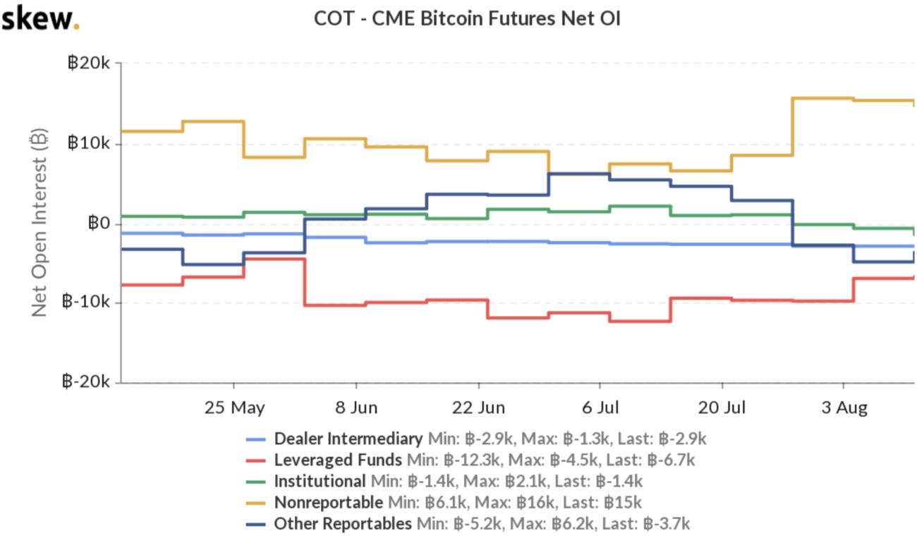 interesse in bitcoin