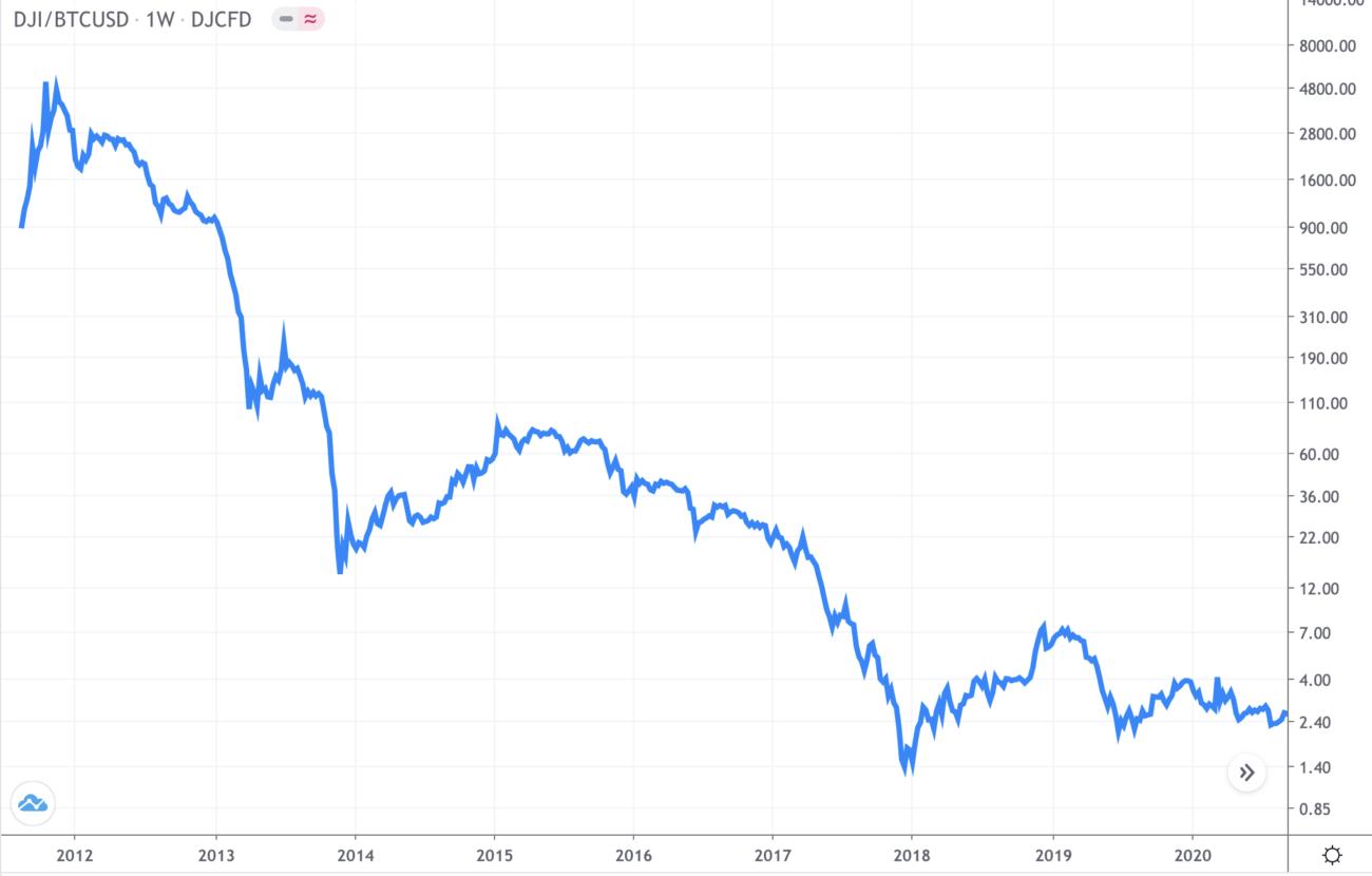 dow jones index bitcoin